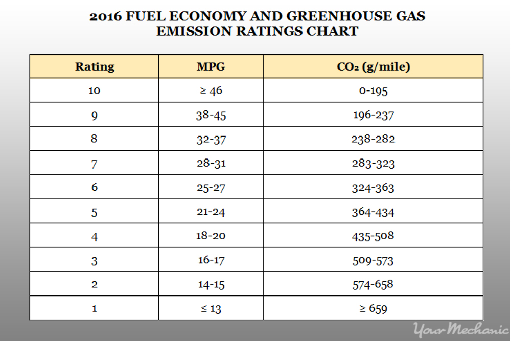 How to decipher the epa 39 s fuel economy label - Car fuel consumption comparison table ...