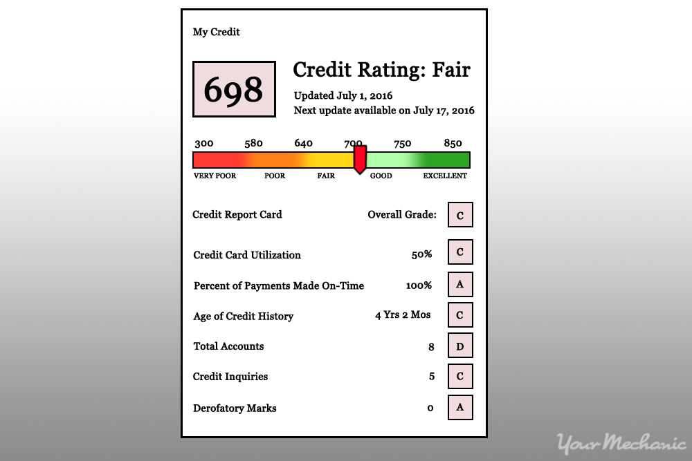 Whats A Good Credit Score To Buy A Car