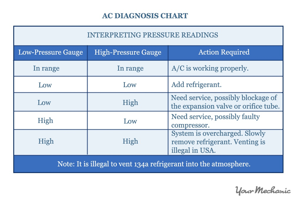 ac diagnoses chart