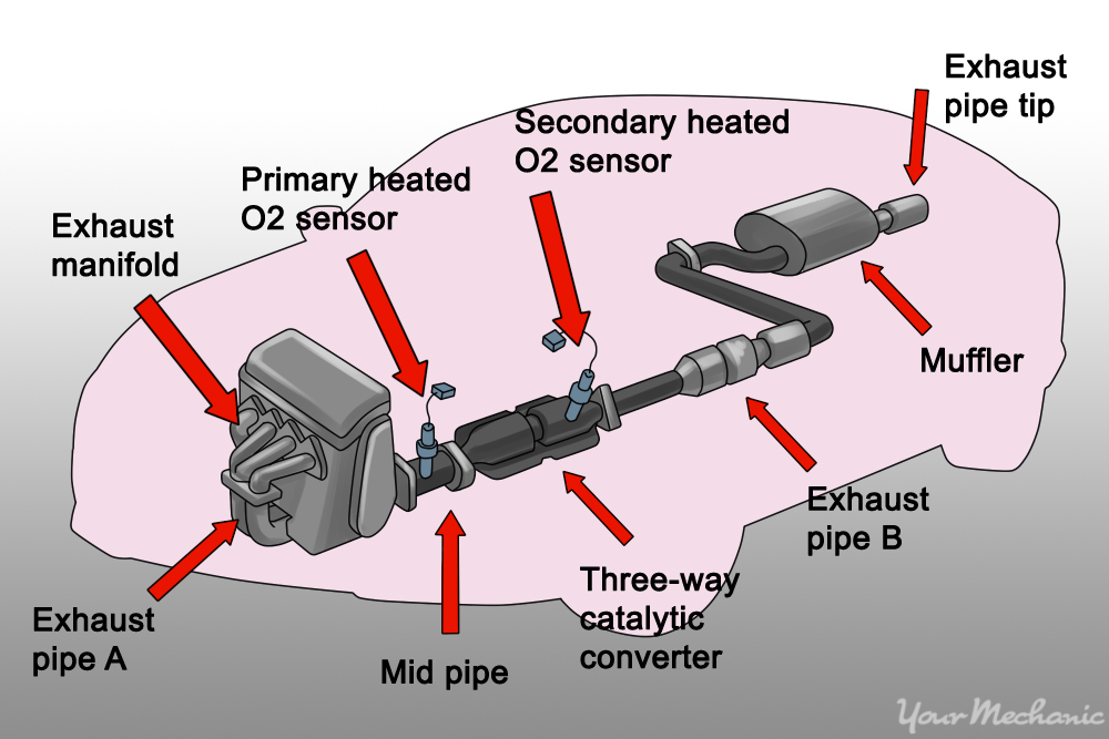 diagram of several different components