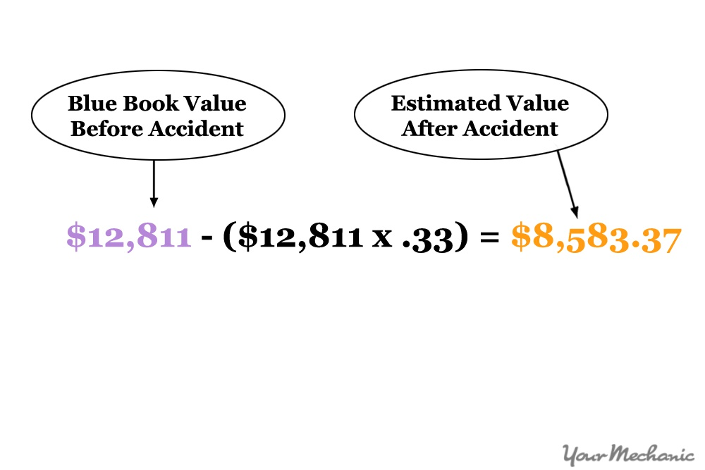 How to Calculate the Diminished Value of Your Car | YourMechanic Advice