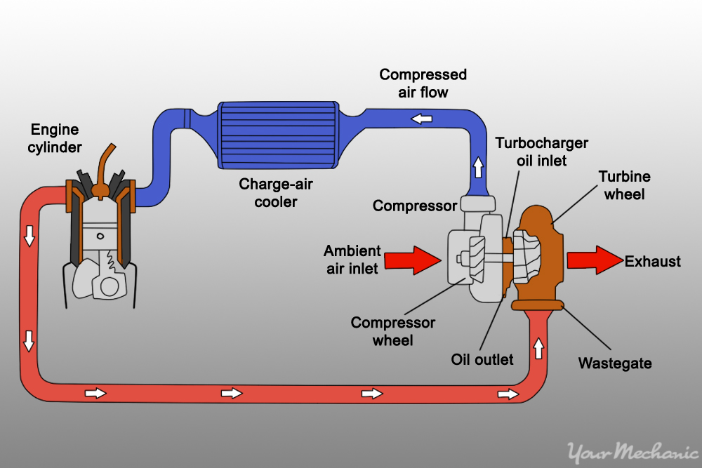 diagram of air intake system