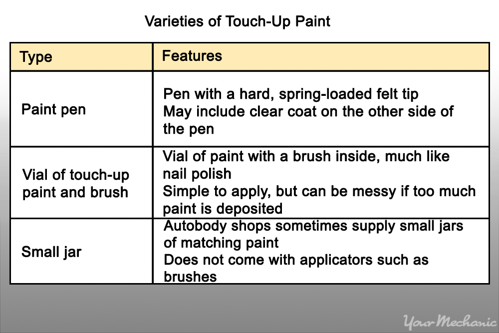 varieties of touch up paint