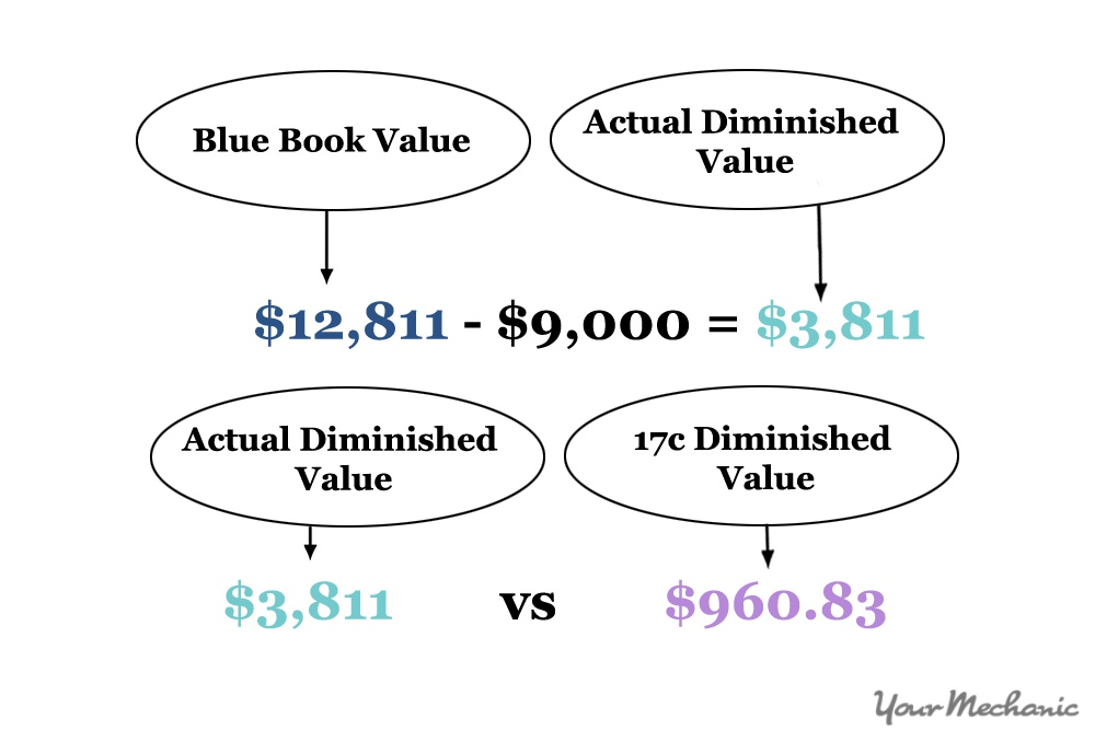 Comparison on Actual Diminished Value vs. 17c Diminished Value