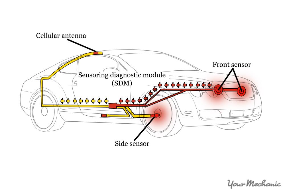 impact sensors in car