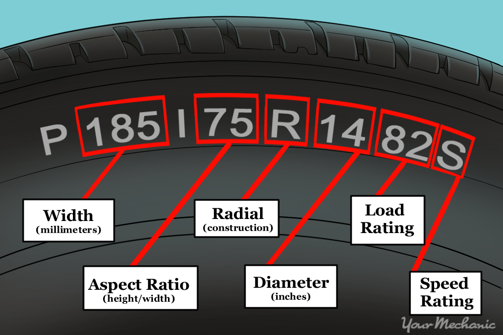 diagram indicating the meanings of he text on a tire