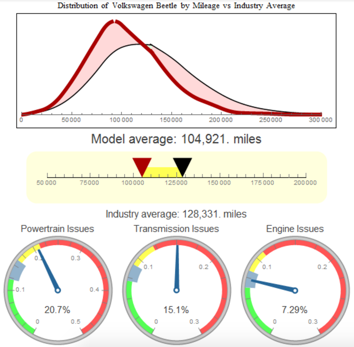 DISTRIBUTION OF THE VOLKSWAGEN BEETLE BY MILEAGE