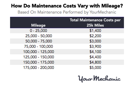 How Do Maintenance Costs Vary With Mileage