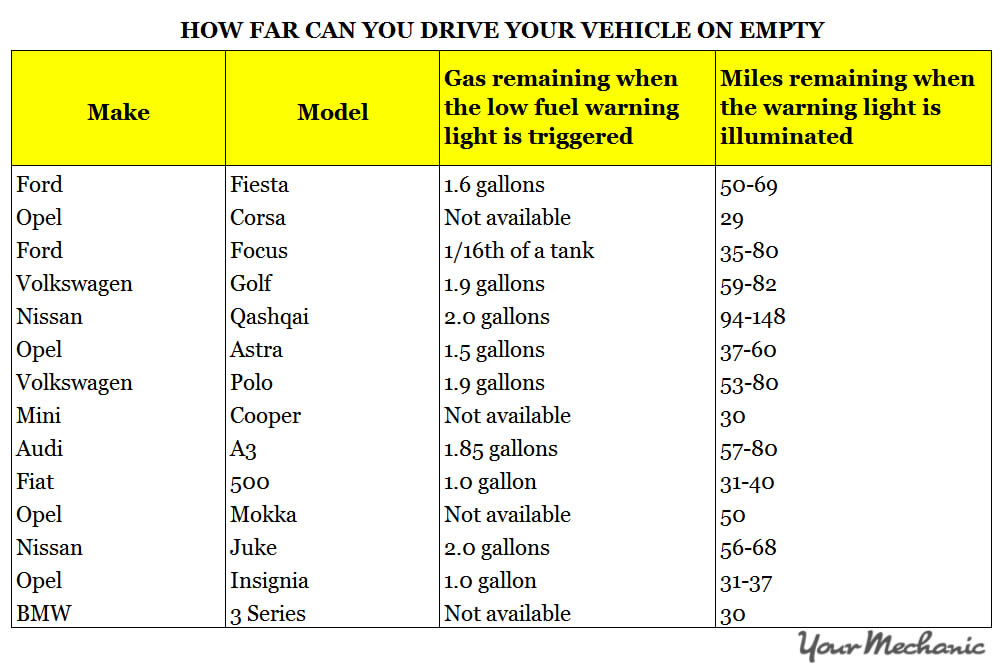 How Far Can You Drive on Empty in the UK? | YourMechanic Advice