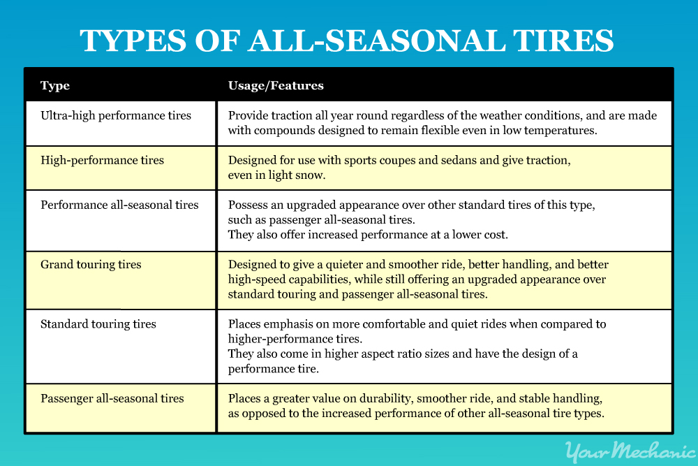 seasonal tire types