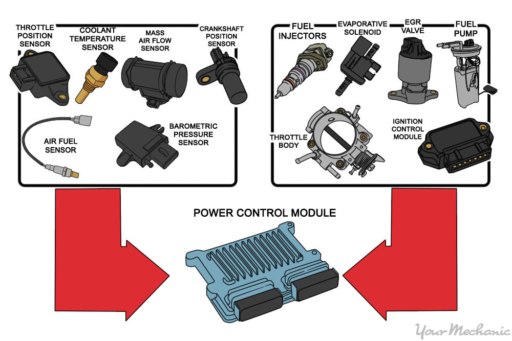 power control module input and output