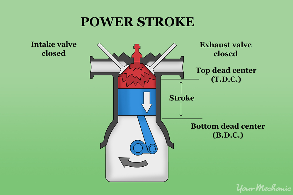How To Understand Compression And Power Systems In Small