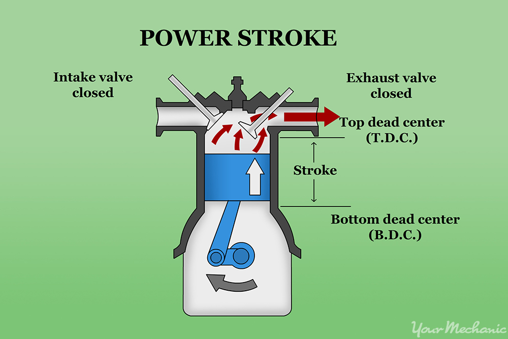 diagram of a piston moving up in a cylinder with the exhaust valve open