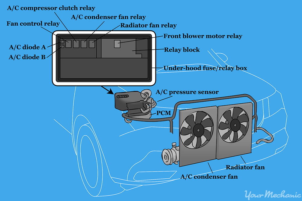 How to replace an air conditioning compressor relay 2 a diagram showing the layout of the AC system so you can locate the AC relay how to replace an air conditioning compressor relay yourmechanic how to remove ac relay from fuse box at beritabola.co