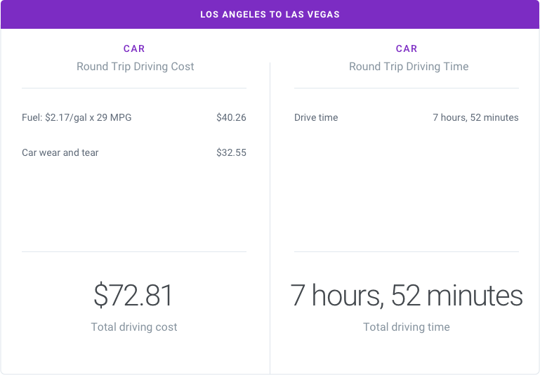 Los Angeles to Las Vegas by Car