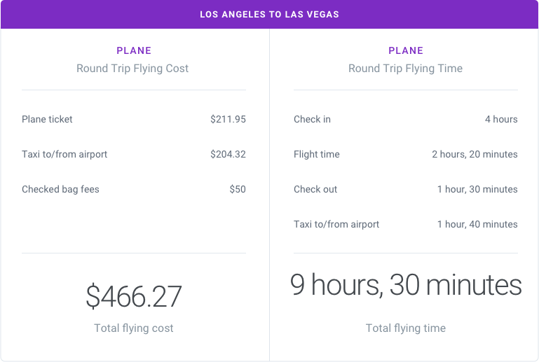Los Angeles to Las Vegas by Plane