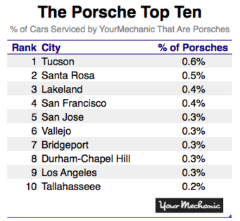 Porsche top ten list