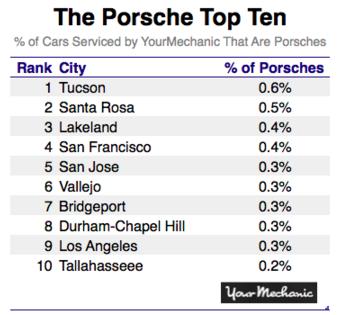 Porsche top ten list