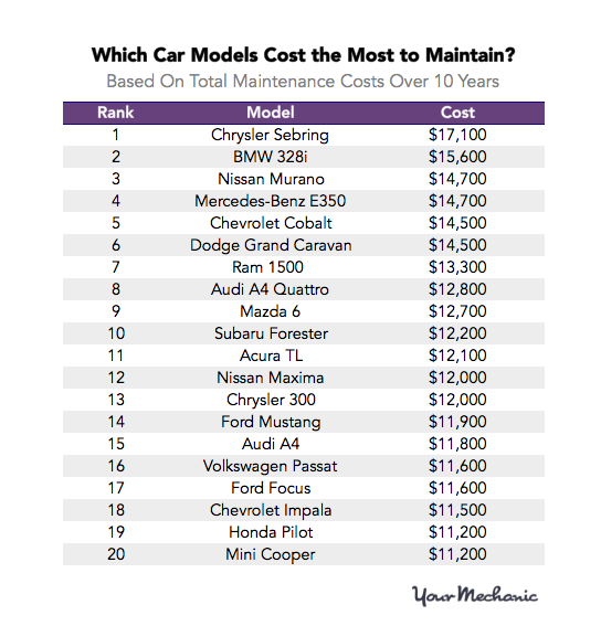 which car models cost the most to maintain