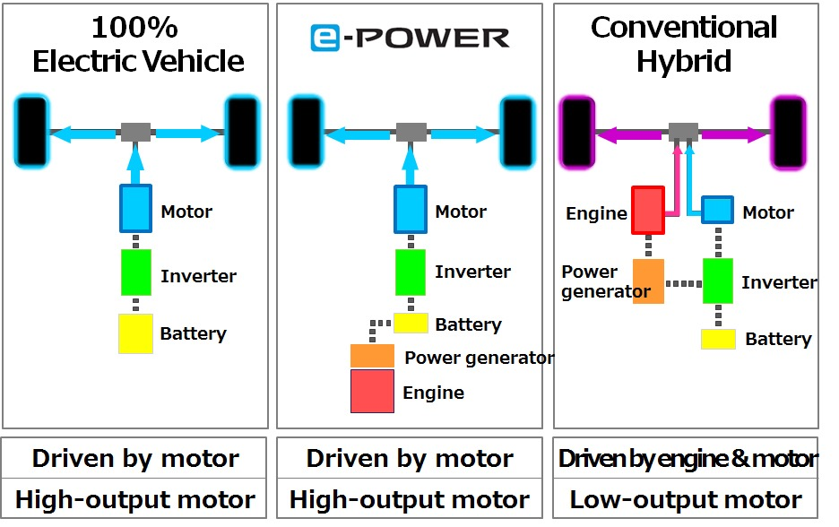 Nissan e power Series Hybrid System