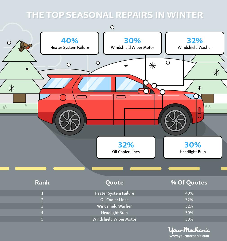 winter car repairs