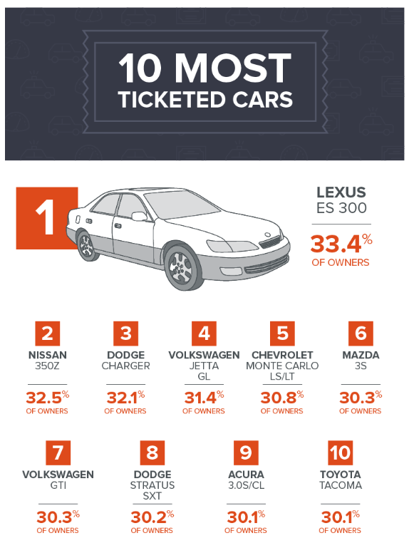 0 Most Ticketed Cars