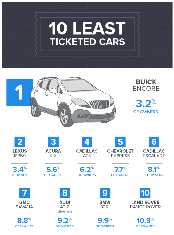 10 Least Ticketed Cars