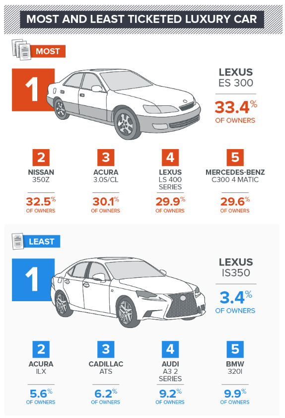 Most and Least Ticketed Luxury Car