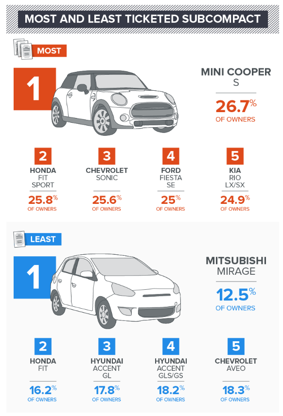 Most and Least Ticketed Subcompact