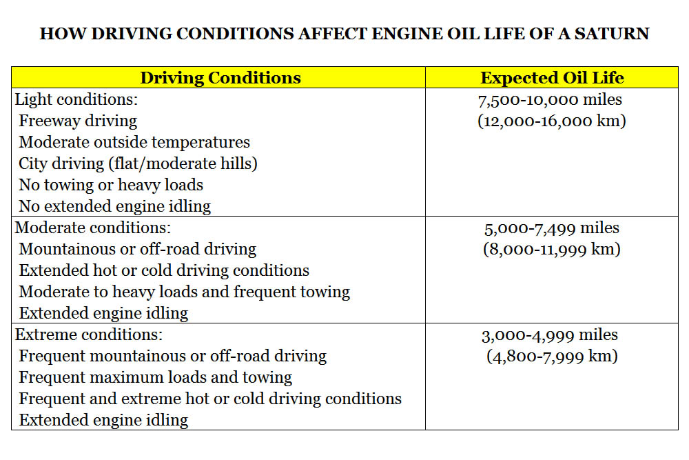 Understanding Saturn Service Indicator Lights - HOW DRIVING CONDITIONS AFFECT ENGINE OIL LIFE IN A SATURN